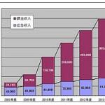 ソーシャルメディア 日本市場 2010年度 2005億円 facebook twitter mixi ソーシャルメディア市場 2010年度売上規模は全体で2005億円