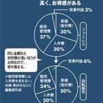 回転寿司の原価はなんと50%超え!回転寿司人気の秘密
