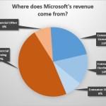 なぜ?マイクロソフトはそんなに儲かるのか?