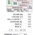 国民所得(NI)とは…経済のウェブ計算機
