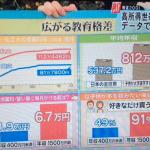 教育格差という現代の日本流カースト制度