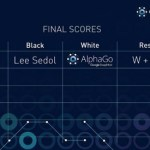Googleの囲碁ソフトが世界トップ棋士に勝利 歴史的瞬間を10万人が目撃