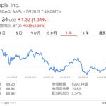 2016年4~6月期の第3四半期発表 AAPL アップル 売上14.6%減423億5800万ドル、純利益が27.0%減の77億9600万ドル