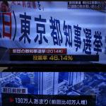 期日前投票130万人は東京都民の1割、投票者の2割。選挙投票日ではなく選挙投票期間とすべきでは?