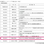 都知事選挙 自民党推薦の増田寛也氏は東京電力の現役取締役