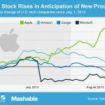 アップルは2013年7月と比較すると一ヶ月で22%アップ!