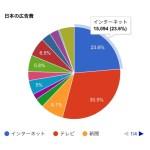 2017年 日本の広告費  6兆3,907億円 電通発表 円グラフ PIE CHART