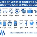 5000万人ユーザーの獲得年数  これは面白い歴史の指標だ