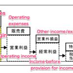 岡山のパン屋さん『 #おかやま工房』の儲かりビジネス 純利益は50%+ライセンスビジネス
