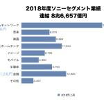 2018年度ソニーセグメント別売上グラフ 8.6兆円