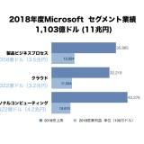 2018年度マイクロソフトセグメント別売上グラフ1103億ドル 11兆円