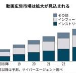 2023年動画広告国内市場は5000億円 市場は2倍。動画広告はネット広告の2割に
