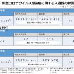 PCR陽性患者 2381人 PCR検査数3053人  陽性率 77.9%(2020年4月1日)厚生省発表