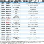令和の株式長者ランキング 2.5兆円 孫正義がトップ