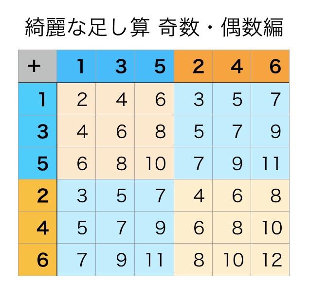 綺麗な計算 偶數・奇數編とは – 4ます連算