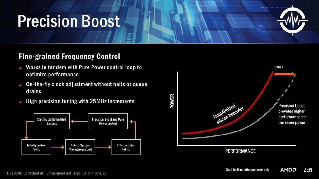 PrecisionBoost 1024x576 - AMD Ryzen - Recensione AMD Ryzen 7 1800X