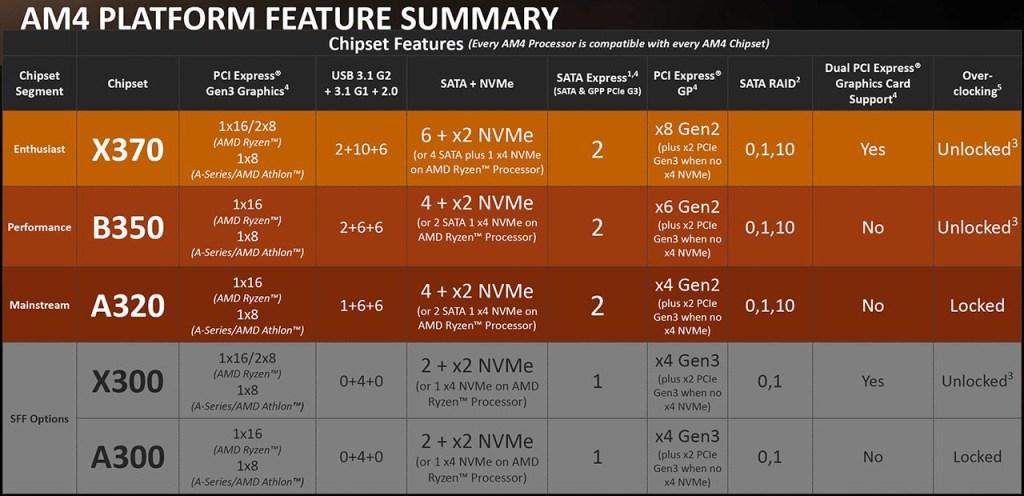 am4 platform 1024x496 - AMD Ryzen - Recensione AMD Ryzen 7 1800X