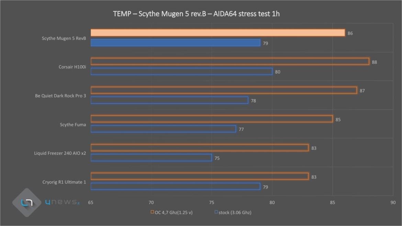 AIDA64 Scythe mugen5 revb3 - Recensione Scythe Mugen 5 rev. B
