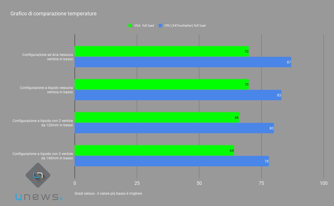 chart - Recensione In Win 101