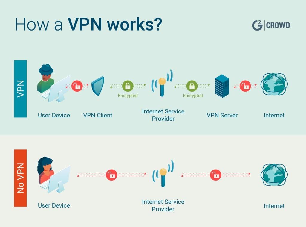 VPN come funziona - Protezione online e VPN: come navigare senza rischi