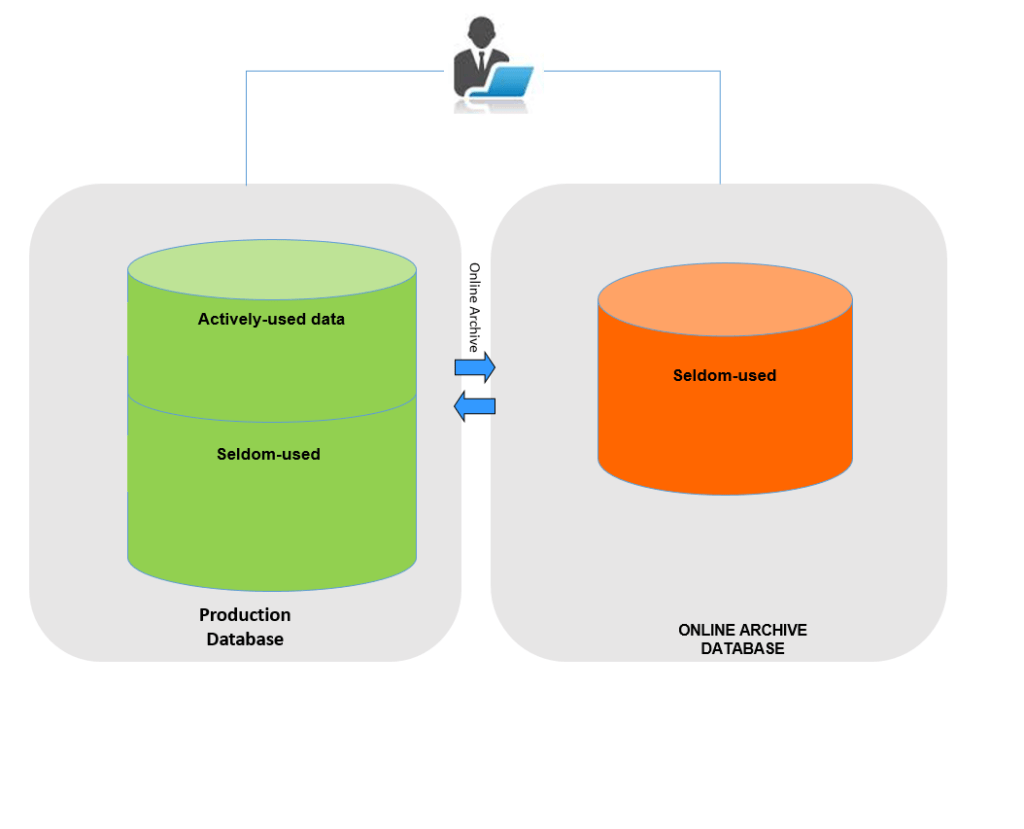 hight resolution of the application end users will have access to archive data using database links and end users do not need to perform any additional steps than selecting