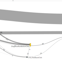 creating beautiful sankey diagrams from app insights custom events 4pp1n51ght5 [ 1809 x 737 Pixel ]