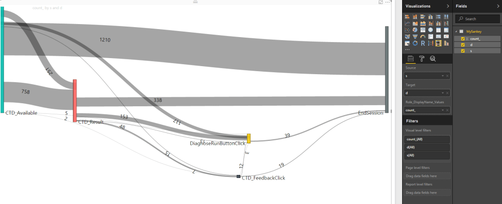 medium resolution of creating beautiful sankey diagrams from app insights custom events 4pp1n51ght5