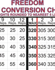 Plate loading chart max conversion also weight room charts revs leaderboards rh revsleaderboards