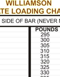 Plate loading chart also weight room charts revs leaderboards rh revsleaderboards