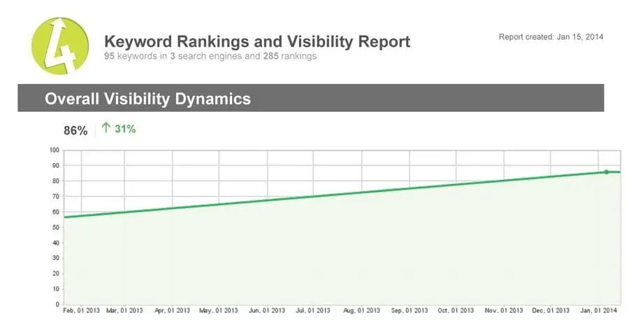Rankings-Report-exising-WP-site-graph