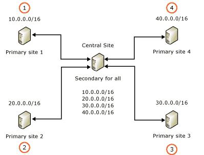 DHCP Failover in Windows Server 2012