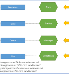 storage account architecture [ 1466 x 828 Pixel ]
