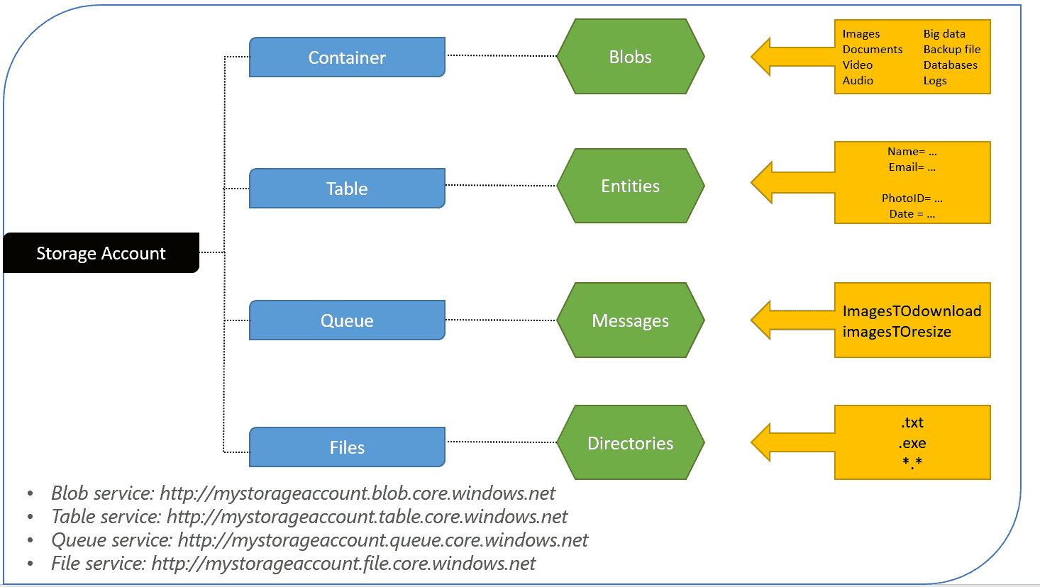 hight resolution of storage account architecture