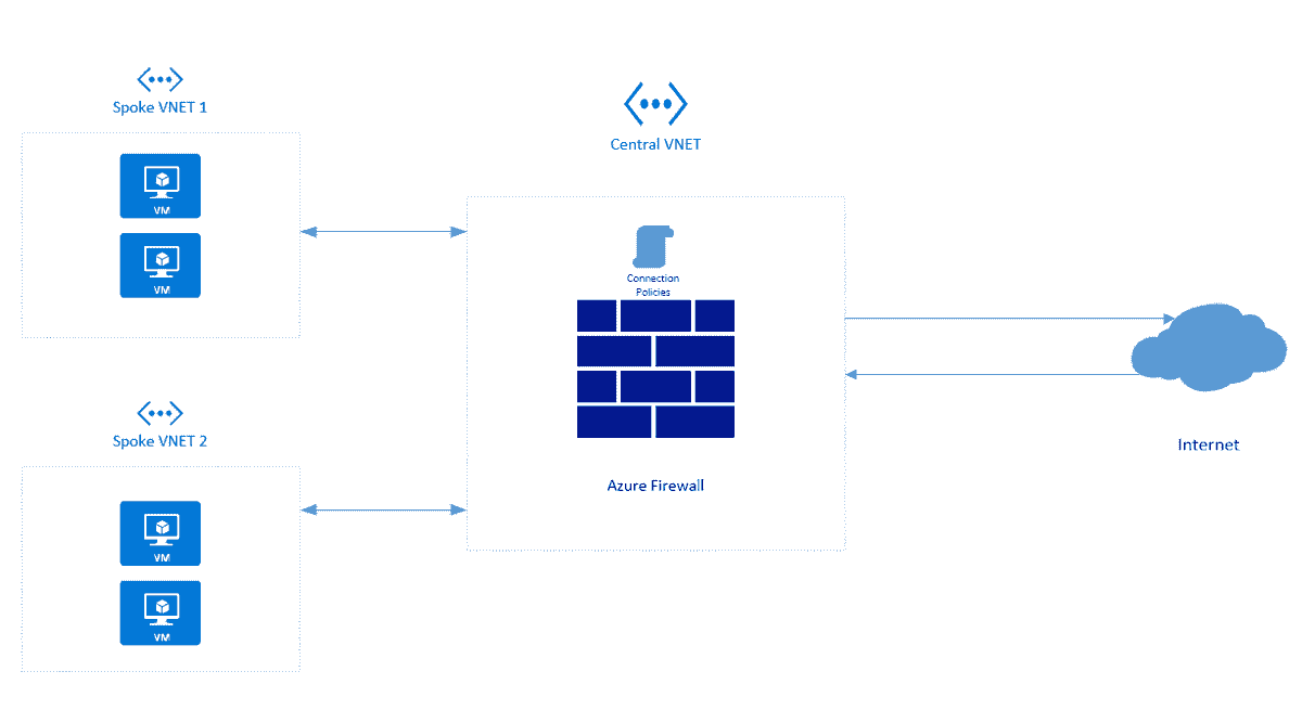 configuring azure firewall with