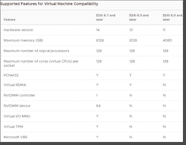 New in virtual machine hardware version 14 (vmx-14)