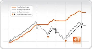 Grafico TrendFollowing