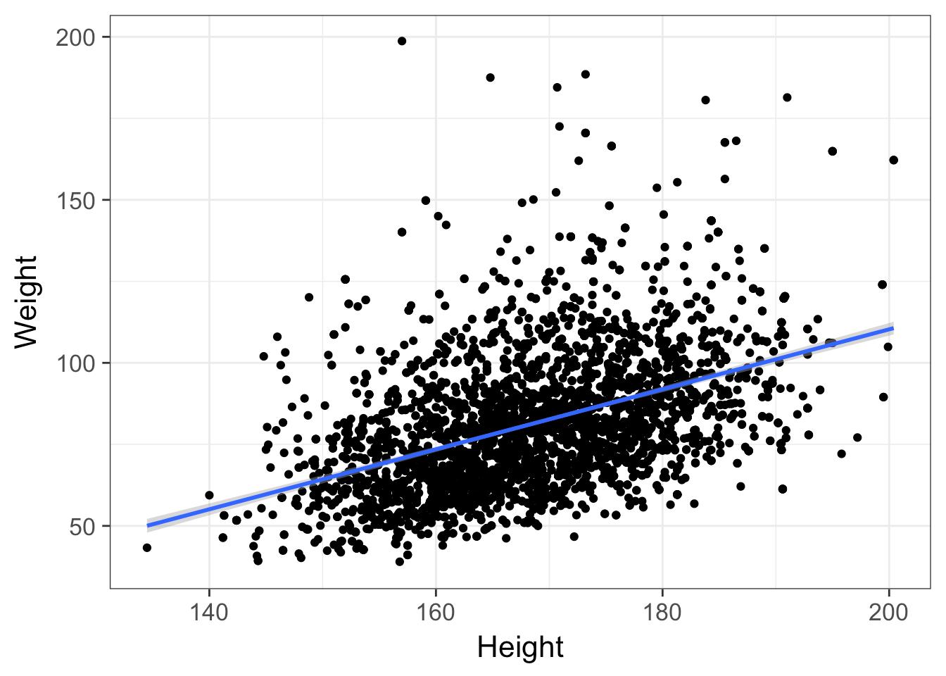 Essential Statistics with R