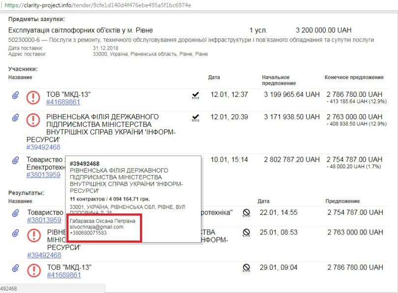 Результати 2-го тендеру. Скріншот із сайту clarity-project.info.