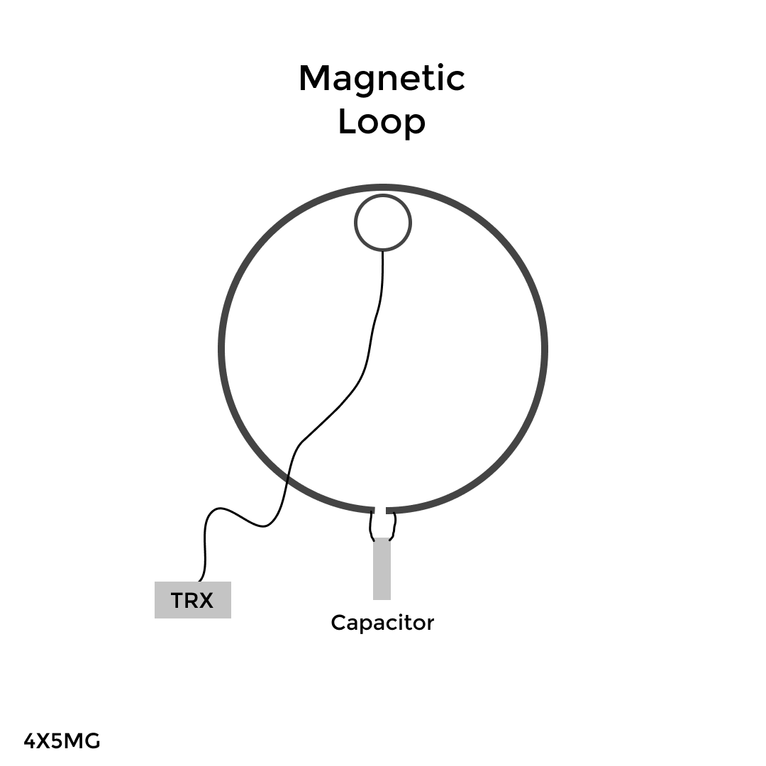 Magnetic Loop Antenna Radio Grounding   Wiring Diagram Database