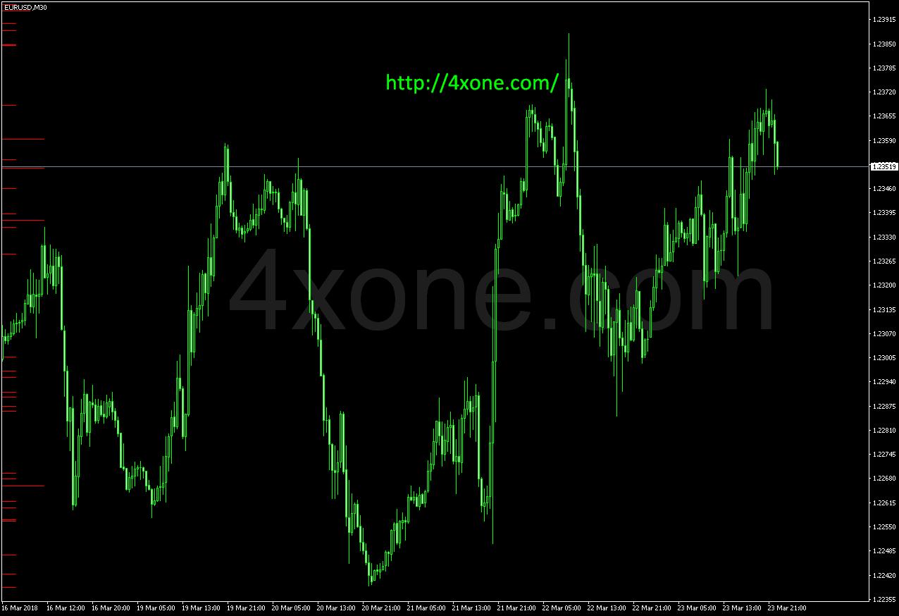 RSL1 mt4 indicator