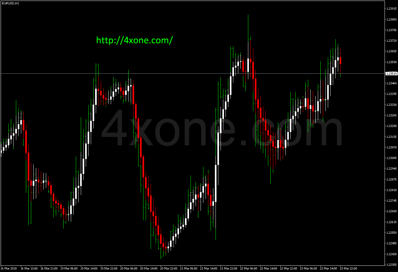 RoNz Price MA Candle mt4 indicator