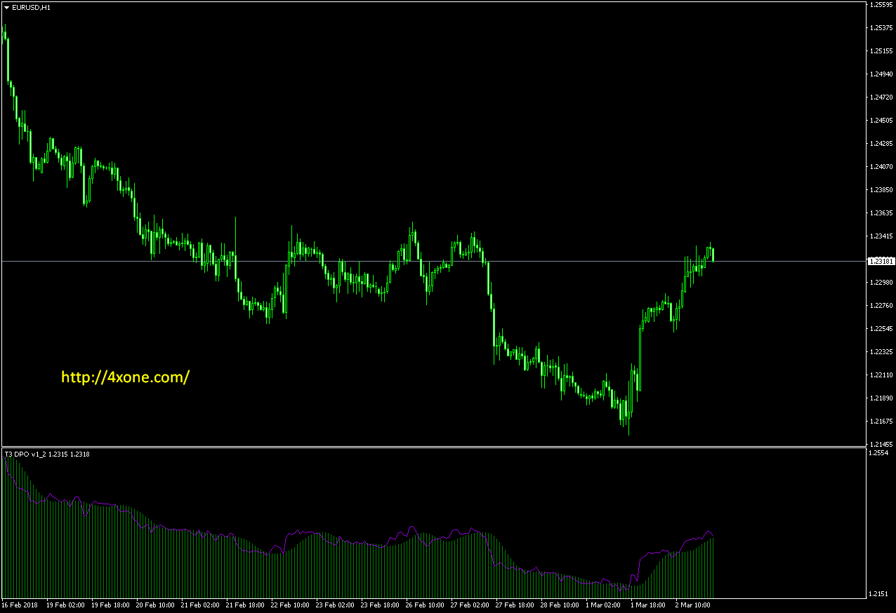 dpo indicator forex