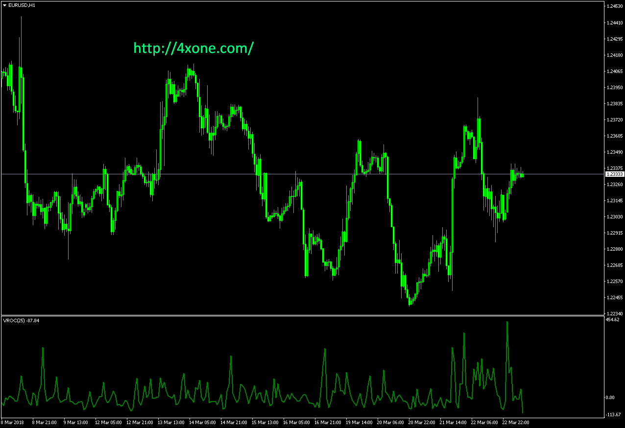 VROC mt4 indicator