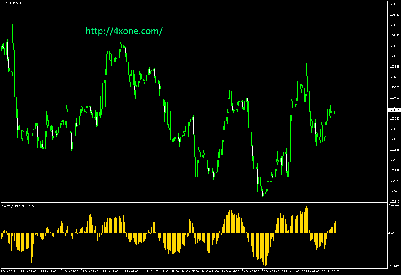 Vortex Oscillator mt4 indicator
