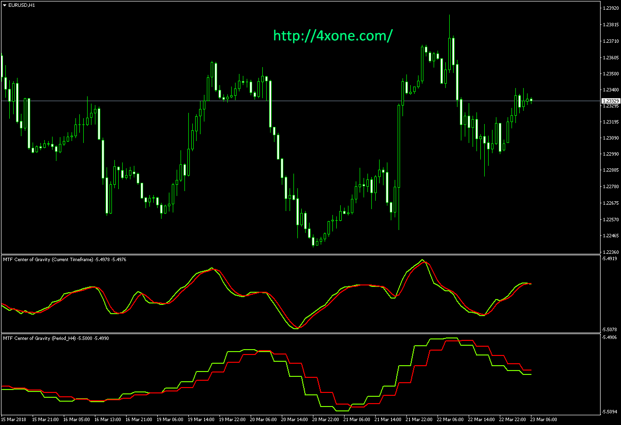 Center of gravity cog mt4 indicator