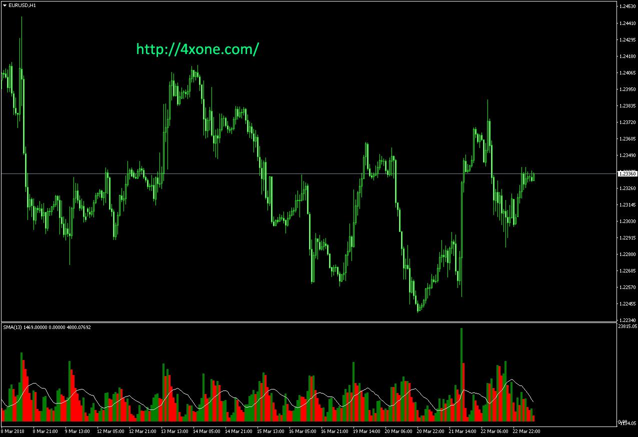 volume MA mt4 indicator