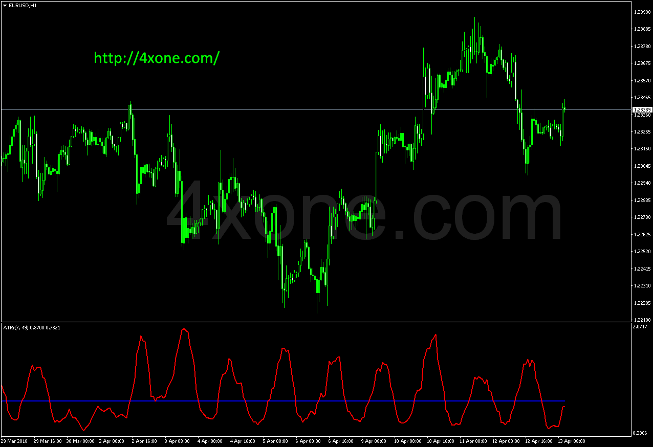 ATR_ratio forex mt4 indicator