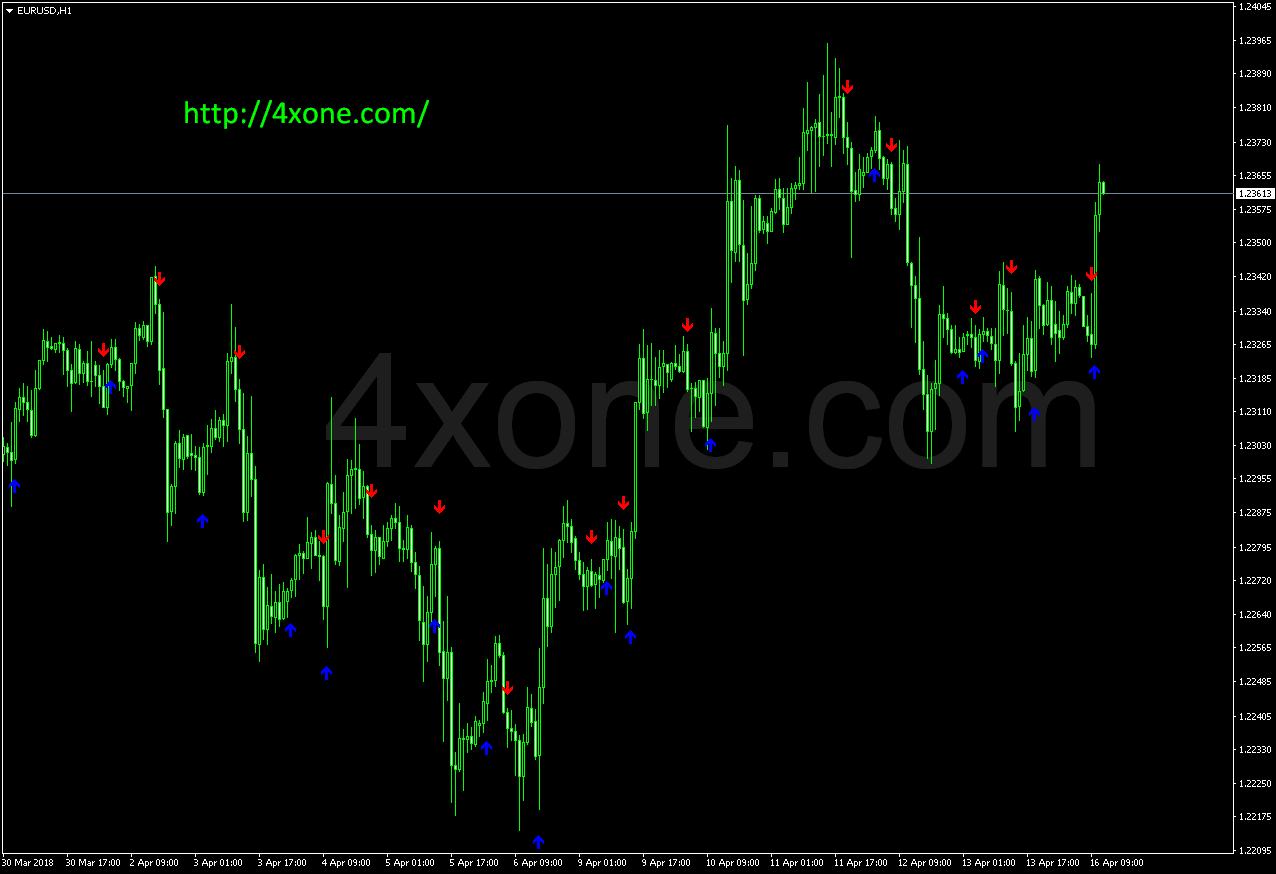 ASC Trend1 sig mt4 indicator