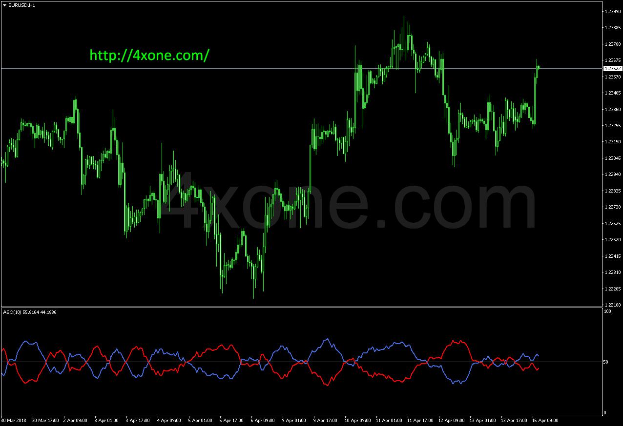 Mdz price action indicator - 4xone