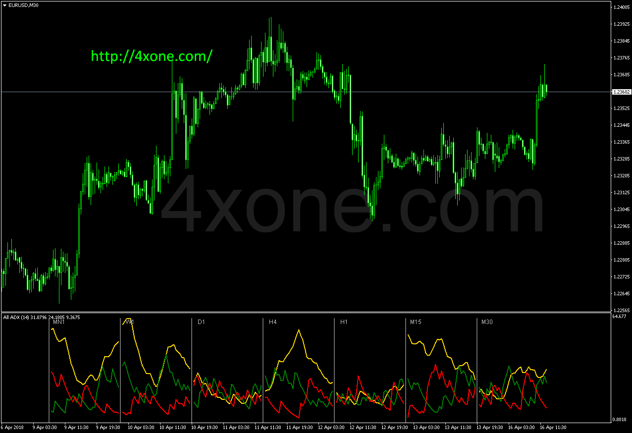 All ADX mt4 indicator